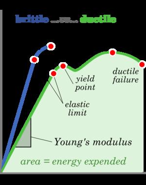 Brittle and ductile behaviour subsurfwiki brittle vs ductileg ccuart Choice Image
