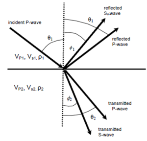 Zoeppritz equation - SubSurfWiki